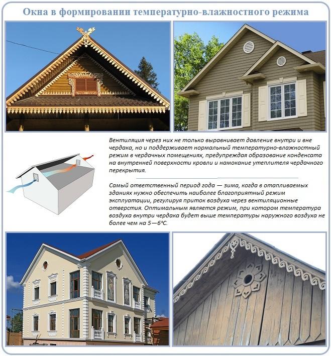 Вентиляция крыши создана окнами на фронтоне