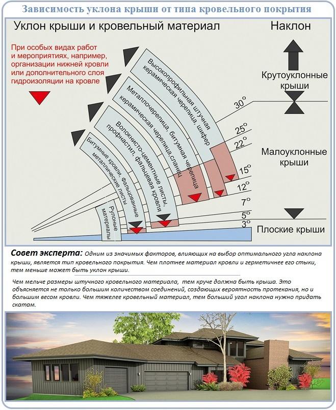 Расчет высоты четырехскатной крыши дома в зависимости от покрытия