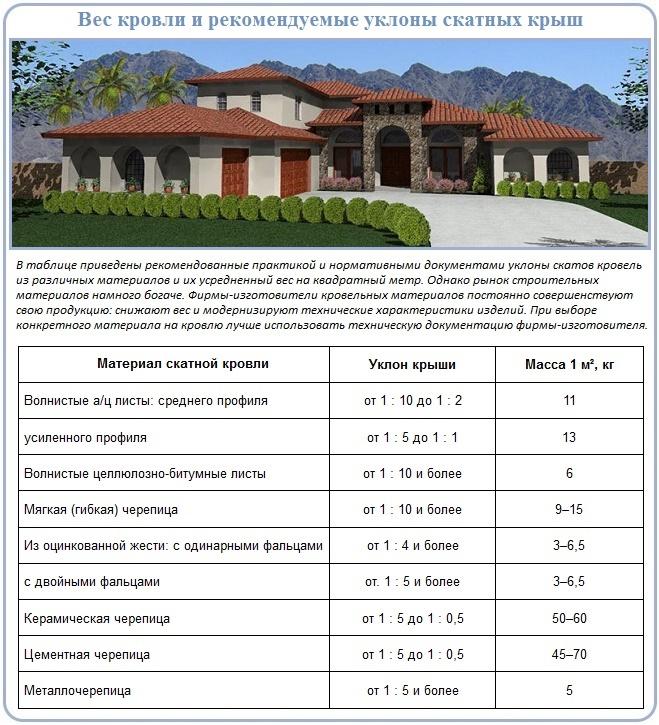 Как рассчитать и определить уклон четырехскатной крыши