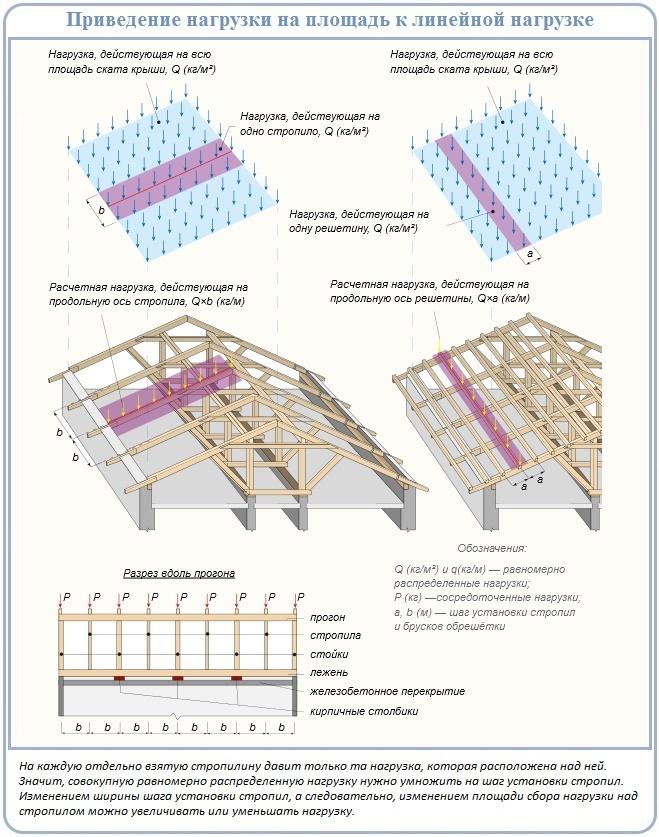 Как рассчитать нагрузку на четырехскатную крышу дома