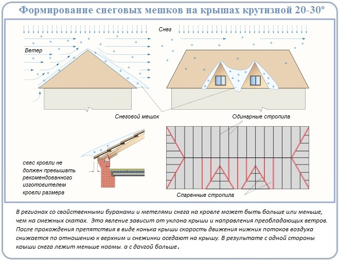 Расчет неравномерной нагрузки на четырехскатную крышу