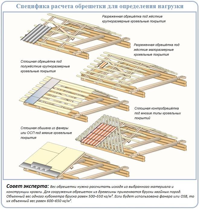 Принцип расчета нагрузки от обрешетки четырехскатной крыши