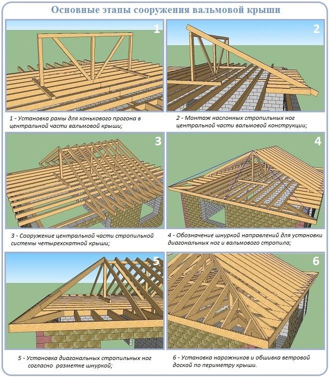 Шаги сооружения вальмовой крыши