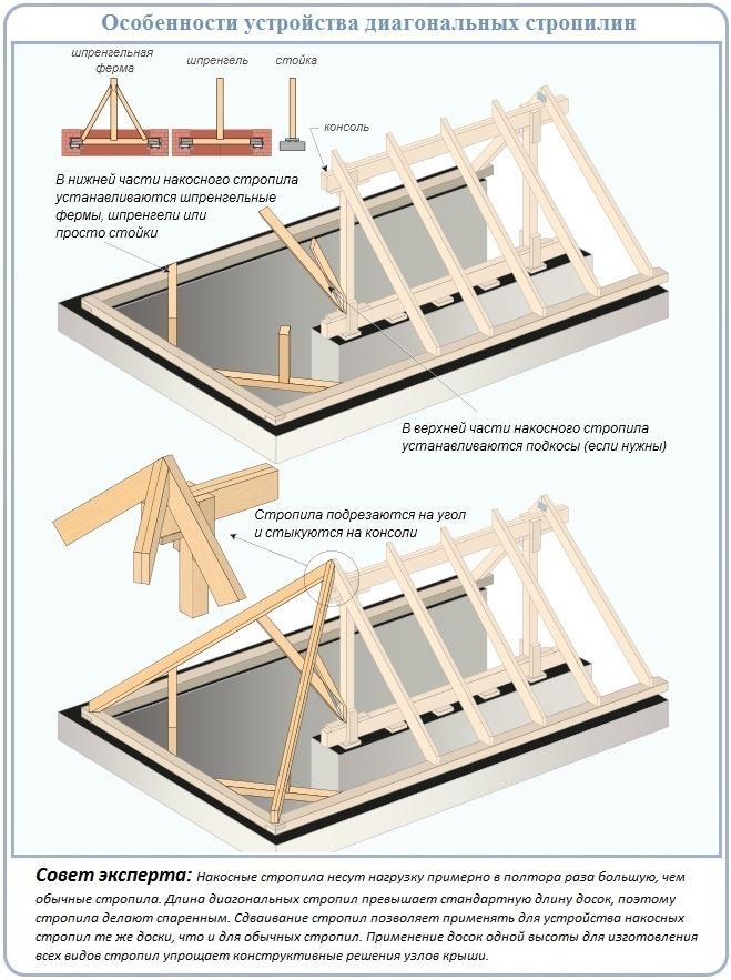 Особенности устройства и расчетов четырехскатной крыши