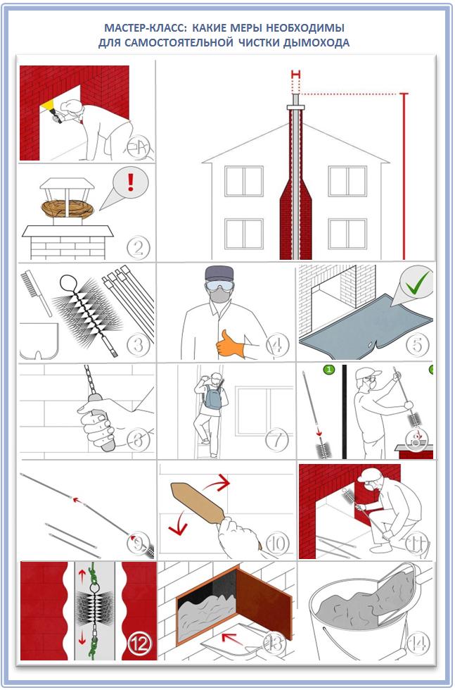 Как проверить и очистить дымоход самостоятельно