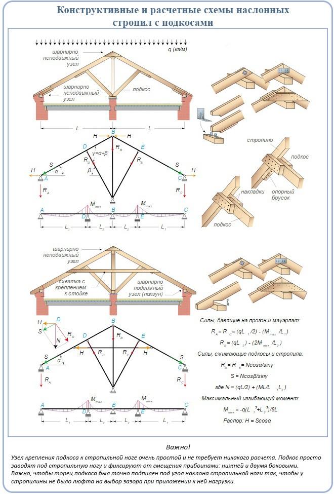 Конструктивные и расчетные схемы наслонных стропил с подкосами
