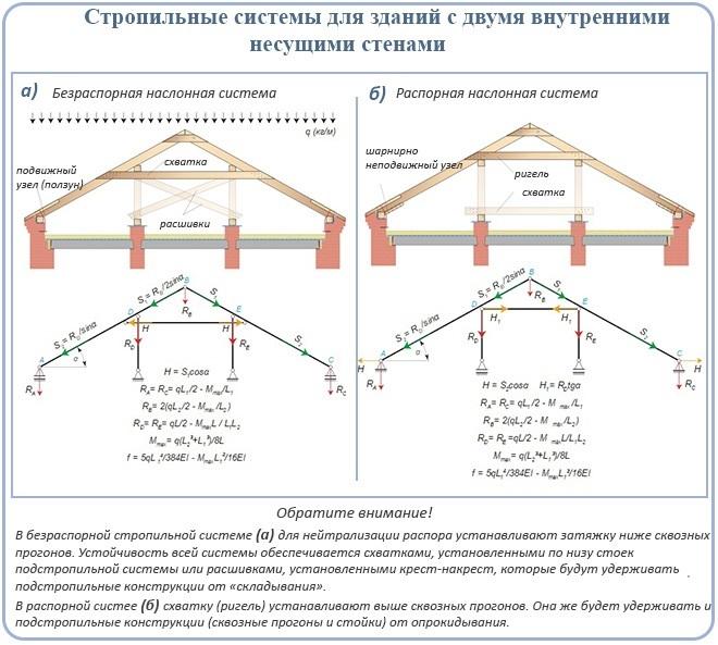 Стропильные системы для зданий с двумя внутренними несущими стенами