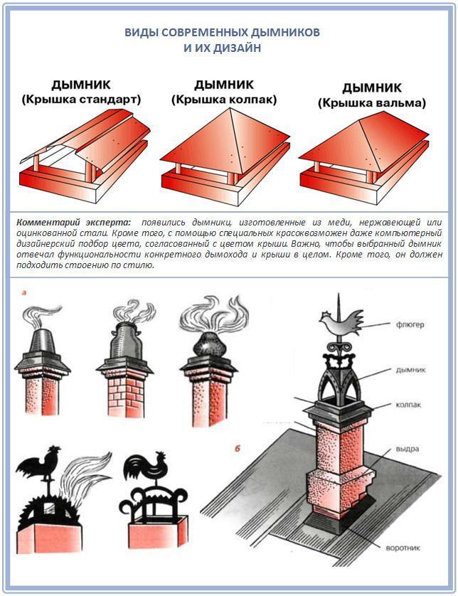 Виды популярных колпаков на дымоход