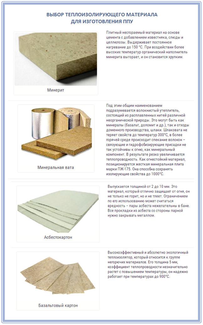 Теплоизолирующие материалы для создания сэндвич-трубы