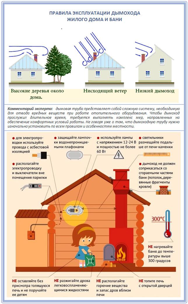 Правила эксплуатации дымохода дома и бани