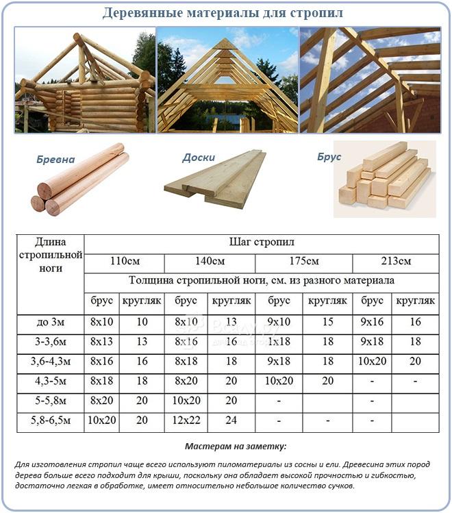 Деревянные материалы для стропил