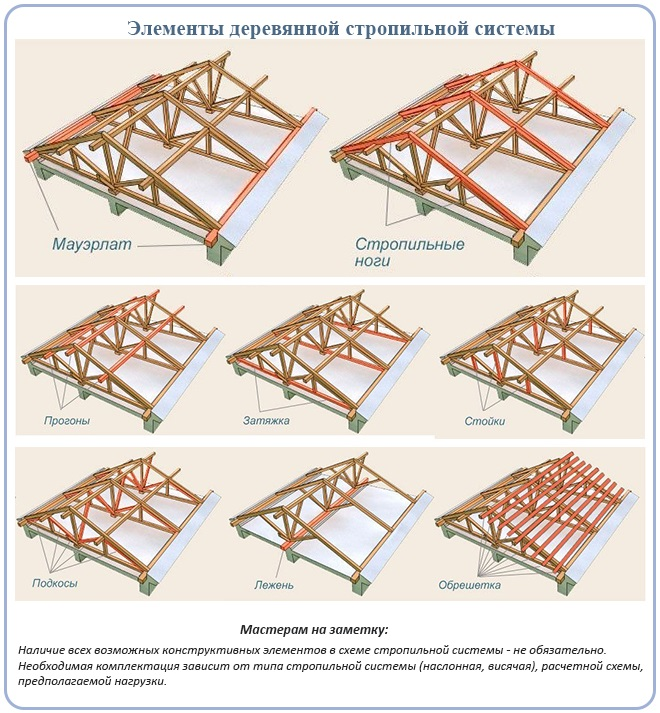 Элементы деревянной стропильной системы