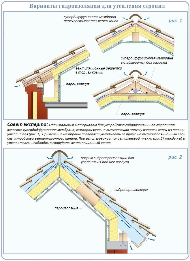 Схемы устройства вентиляционных каналов по кровле
