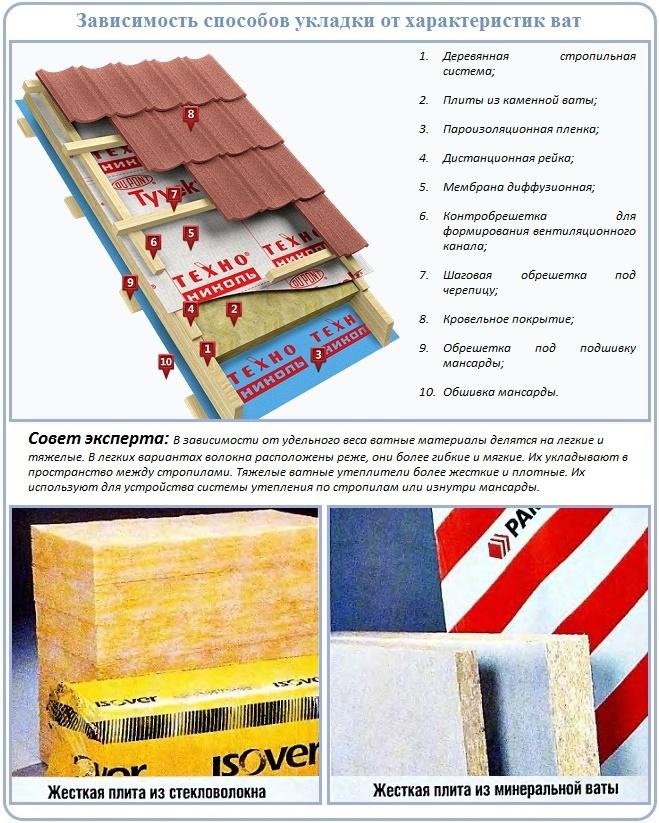 Как производится утепление крыши между стропилами