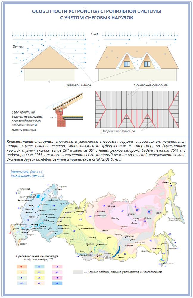 Расчет снеговых нагрузок на стропильную систему крыши