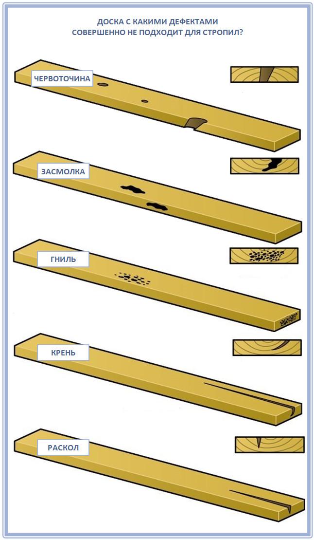 Дефекты досок для изготовления стропил