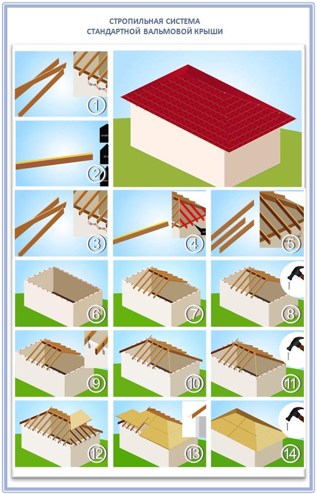Как изготовить стропила для вальмовой крыши