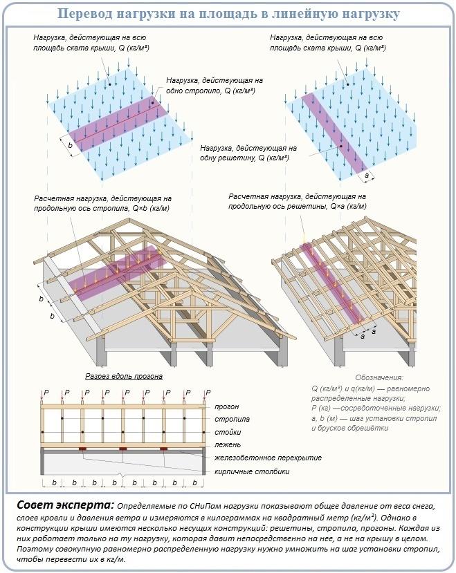 Перевод площади нагрузки в линейные значения для расчета стропил
