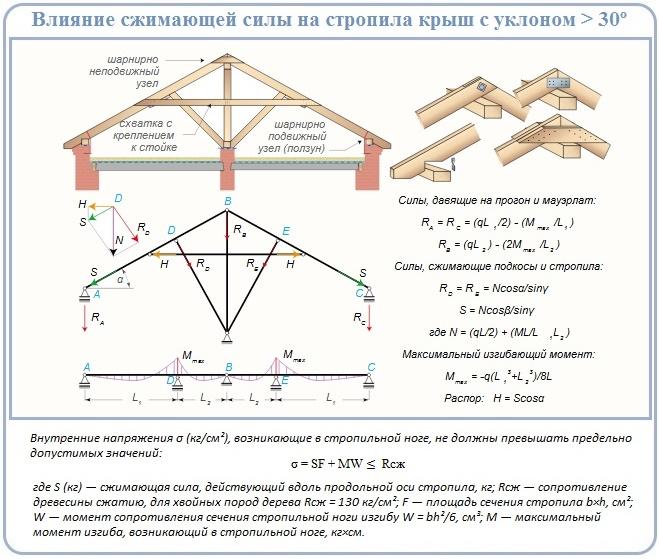 Как сделать расчет нагрузки на стропила крыш выше 30 градусов