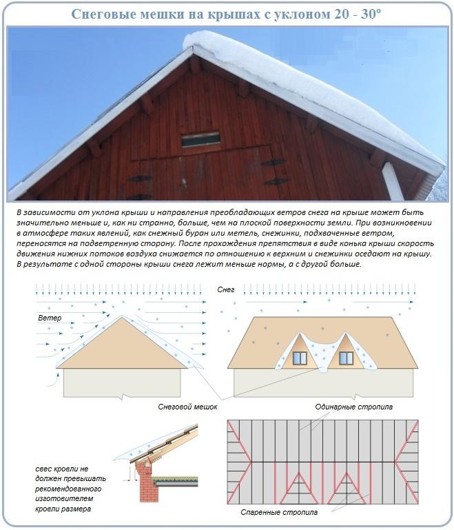 Определение снеговой нагрузки для расчетов стропил