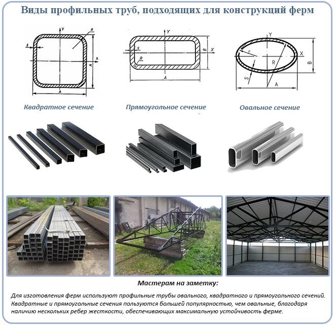 Виды профильных труб, подходящих для конструкций ферм