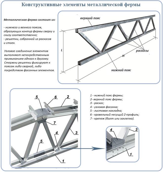 Конструктивные элементы металлической фермы
