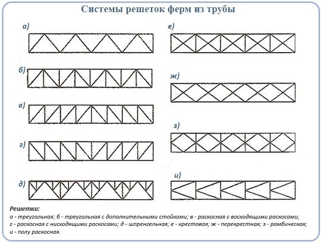 Системы решеток ферм из трубы