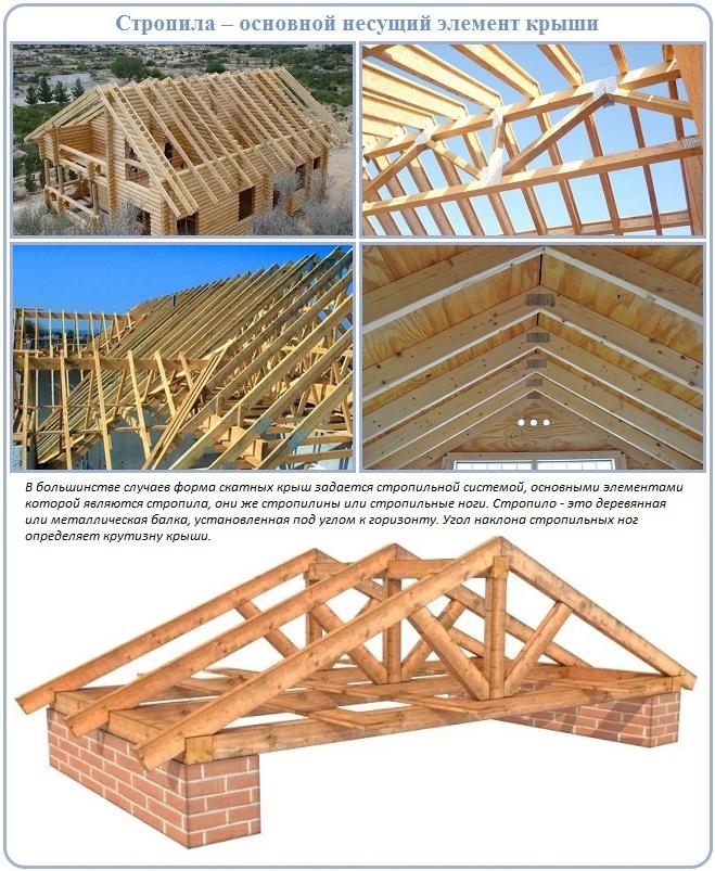Праильная установка стропил - гарантия надежности крыши