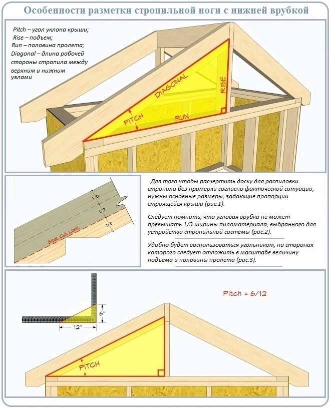 Как провести разметку стропил для установки на крышу