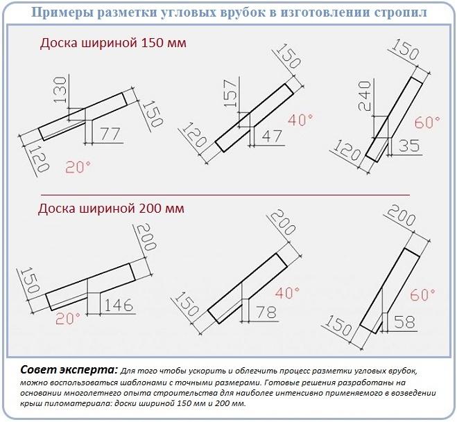 Размеры для разметки стропил перед установкой