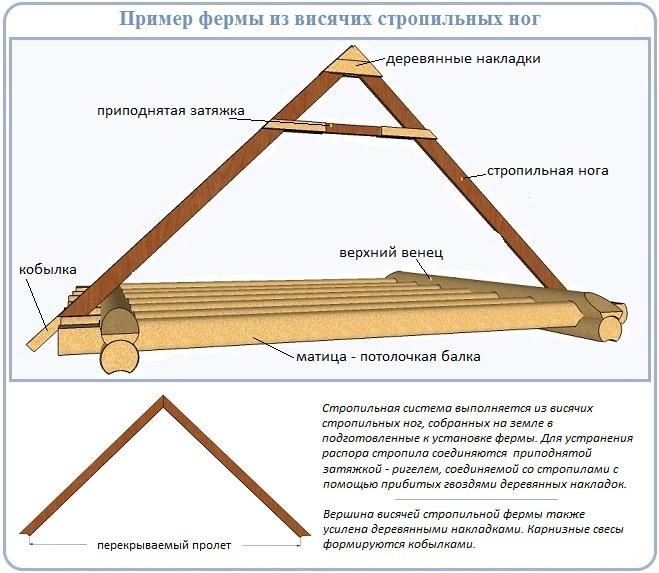 Схема для изготовления висячих стропил своими руками