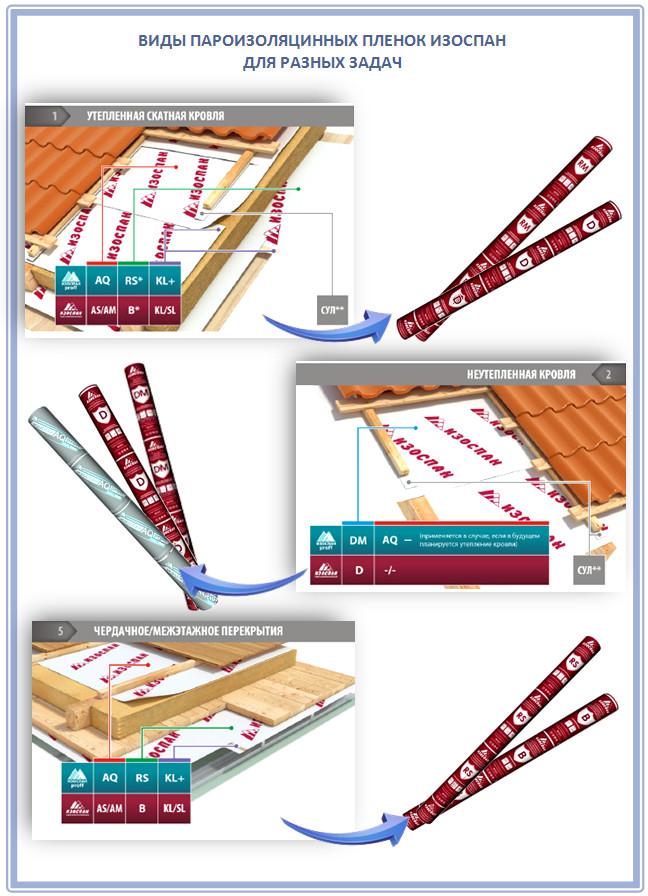 Виды пароизоляционных пленок Изоспан для крыши
