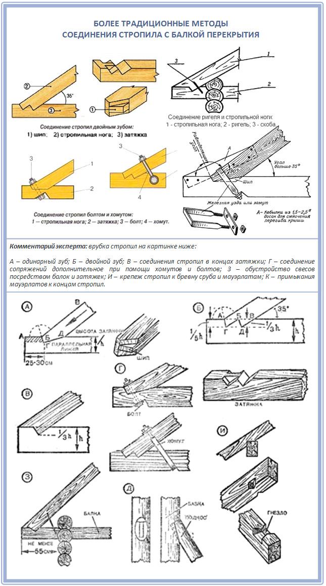 Виды соединений стропила с балкой перекрытия