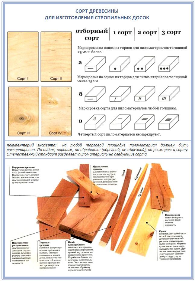 Сорт древесины для изготовления досок для стропил