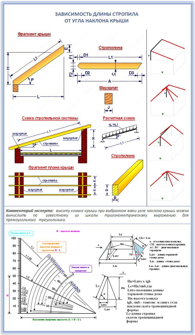 Как рассчитать длину стропила двускатной крыши
