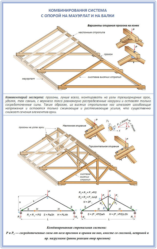 Комбинированная стропильная система: схема, иллюстрация