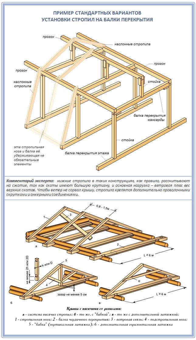 Крыша инструкция по возведению фото
