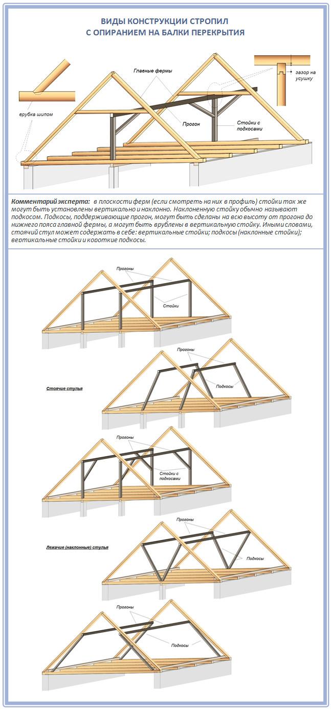 Виды конструкций крыши со стропилами на балках