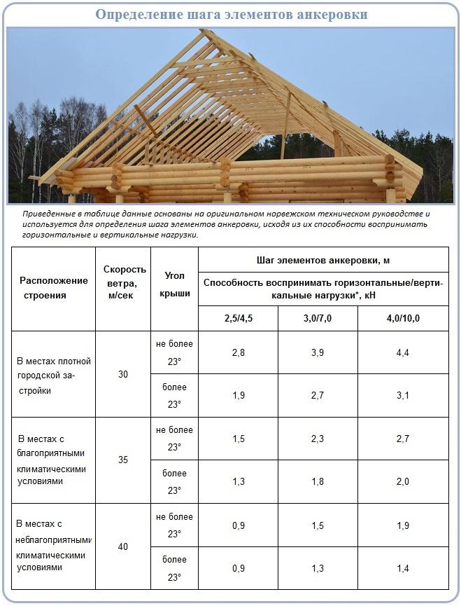 Как установить и закрепить каркасные фронтоны скатной крыши