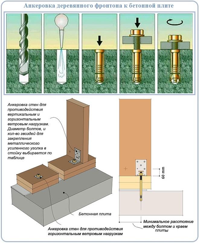 Как крепить каркасный фронтон к бетонной плите перекрытия