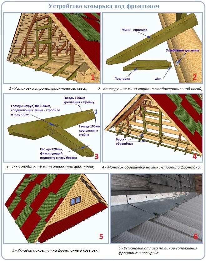 Как сделать свес под фронтоном двускатной крыши правильно