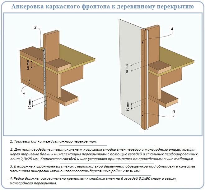 Как крепить опоры фронтона к деревянному перекрытию