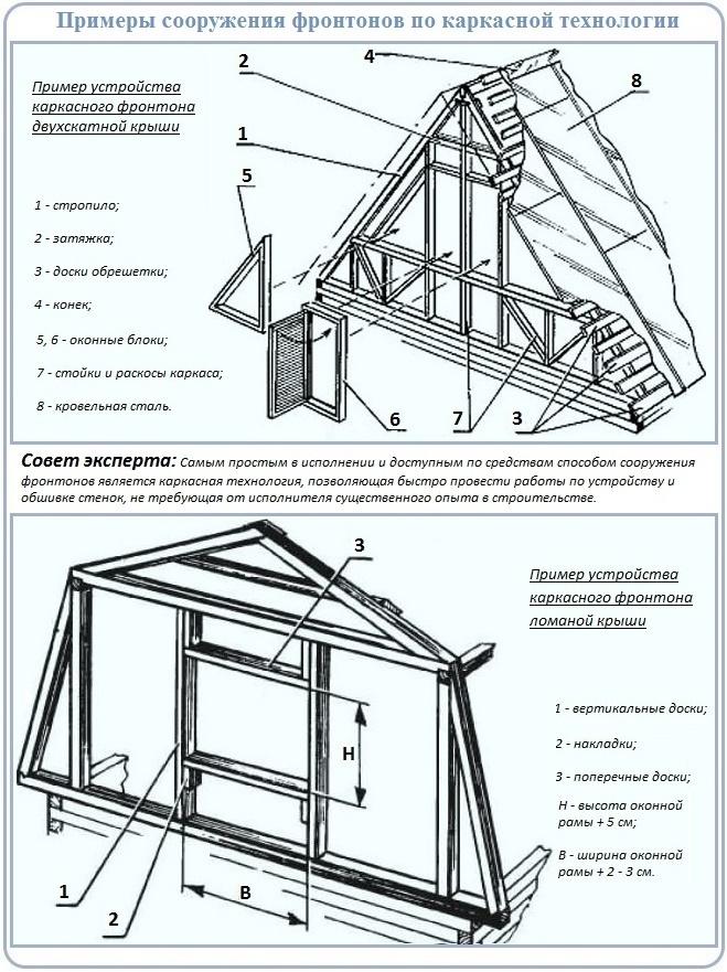 Конструкции фронтонов скатных крыш для изготовления своими руками