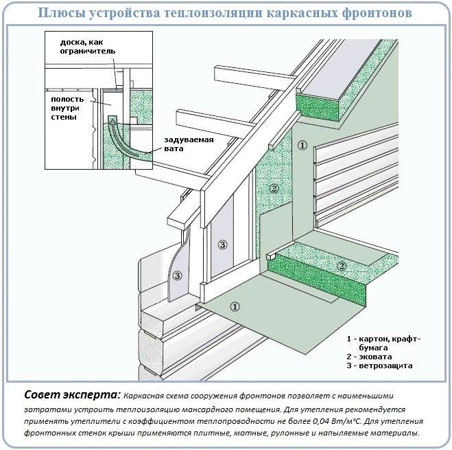 Схема для сооружения фронтона скатной крыши своими руками
