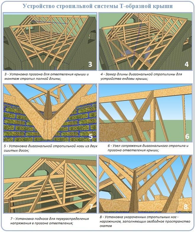 Сооружение каркаса трехфронтонной крыши