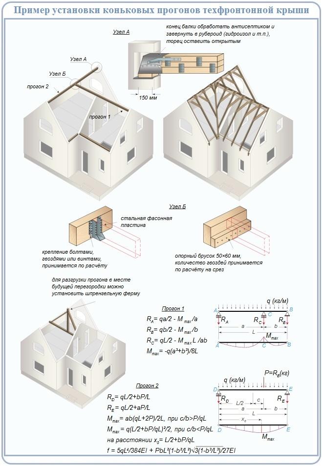 Особенности сооружения трехфронтонной крыши