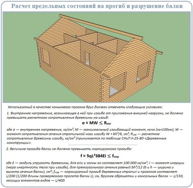 Как рассчитать прогон стропильной системы фронтонами