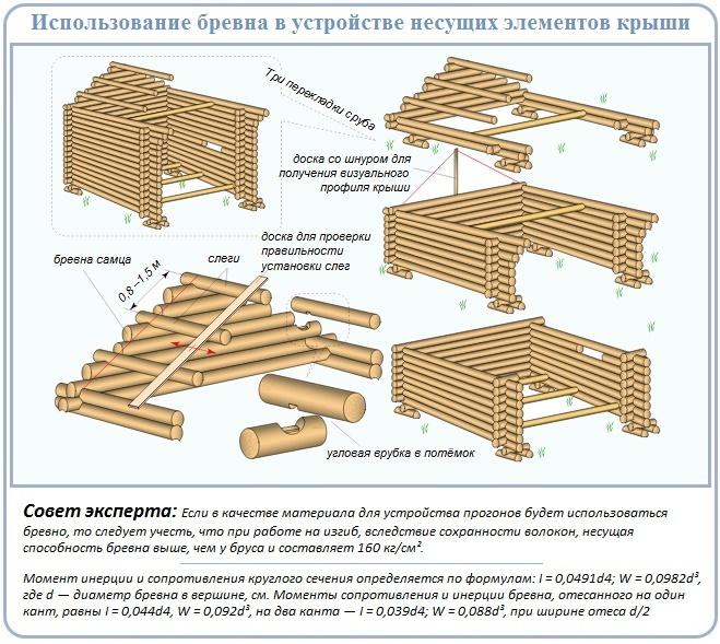 Расчет сечения прогона из строительного леса