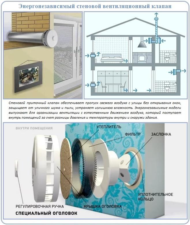 Приточный вентиляционный клапан с решеткой для фронтона мансарды