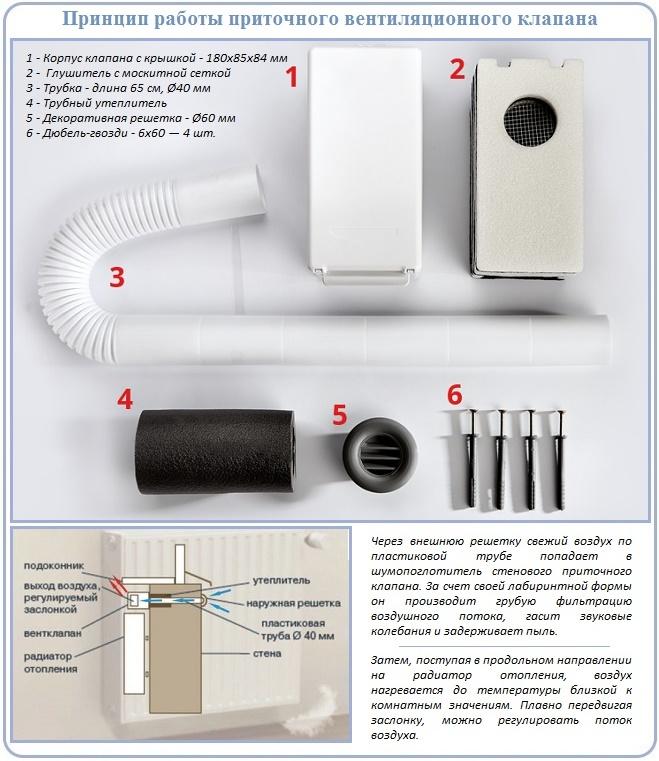 Модель приточного клапана вентиляции для фронтона мансарды